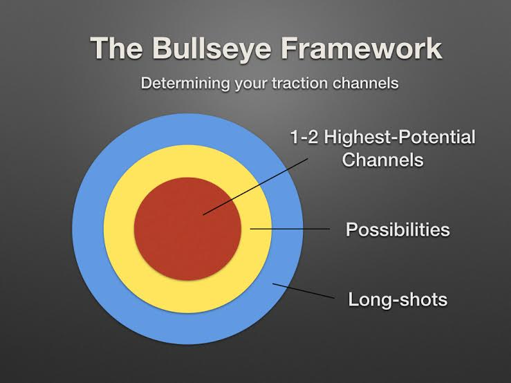 bullseye-framework